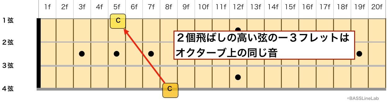2個飛ばしの高い弦の−3フレットはオクターブ上の音