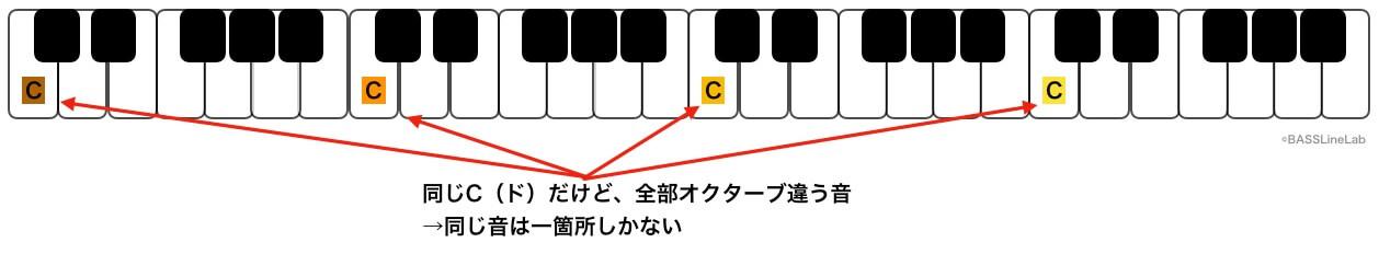 ピアノもドはたくさんあるが、全てオクターブ違いなので、全く同じ音は一箇所