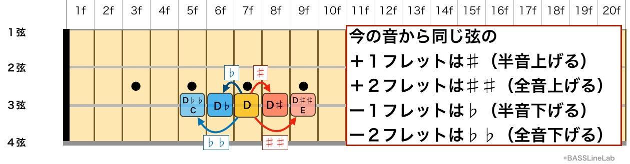 +1フレットはシャープ。+2フレットはダブルシャープ。−1フレットはフラット。−2フレットはダブルフラット