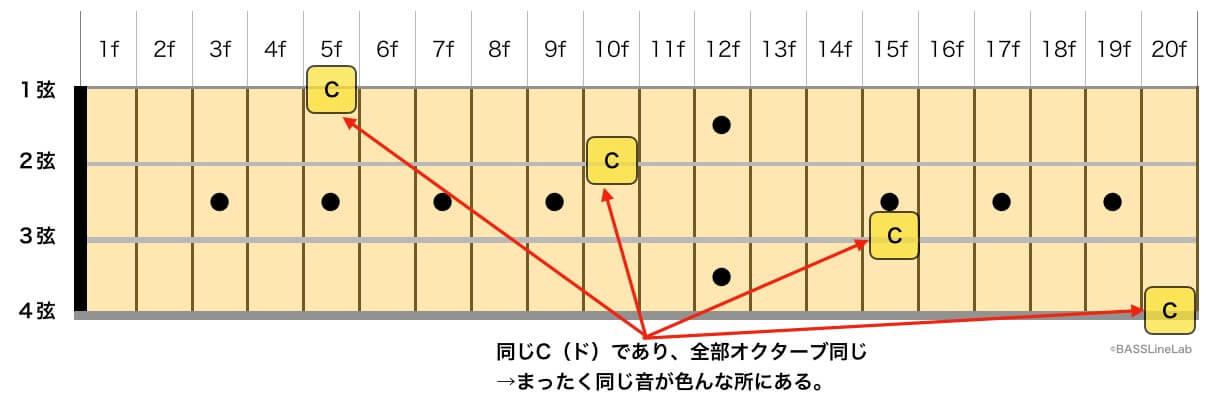 ベースはオクターブも一緒の全く同じ音が何箇所にも存在する。