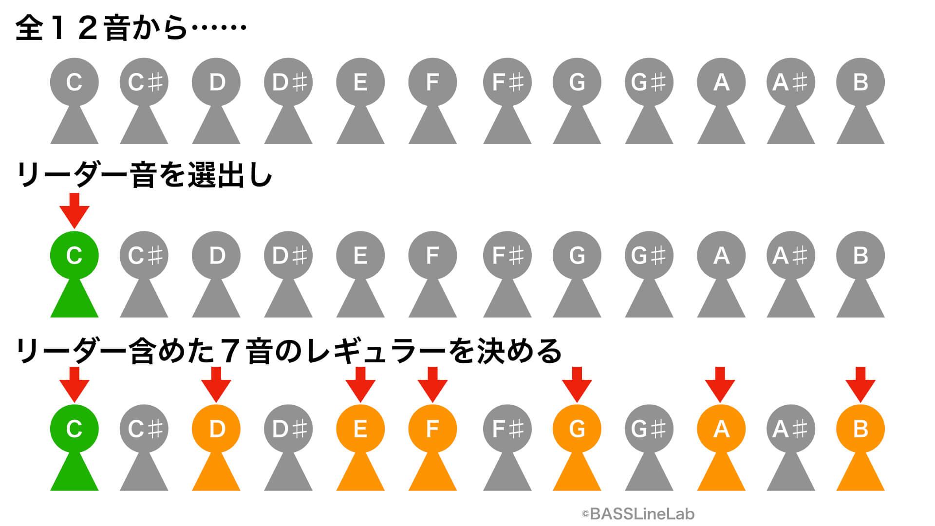 全12音からリーダー音を選出し、リーダーを含めた7音のレギュラーを決める。