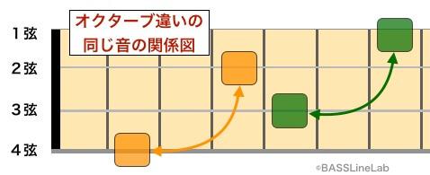 指板上オクターブの関係性の図