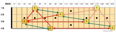 【指板の法則まとめ】エレキベースの指板をいち早く覚える方法!半音全音オクターブ異弦同音!?