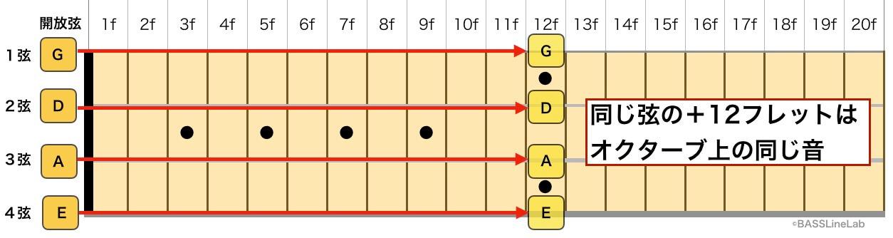 同弦+12フレットのオクターブ上