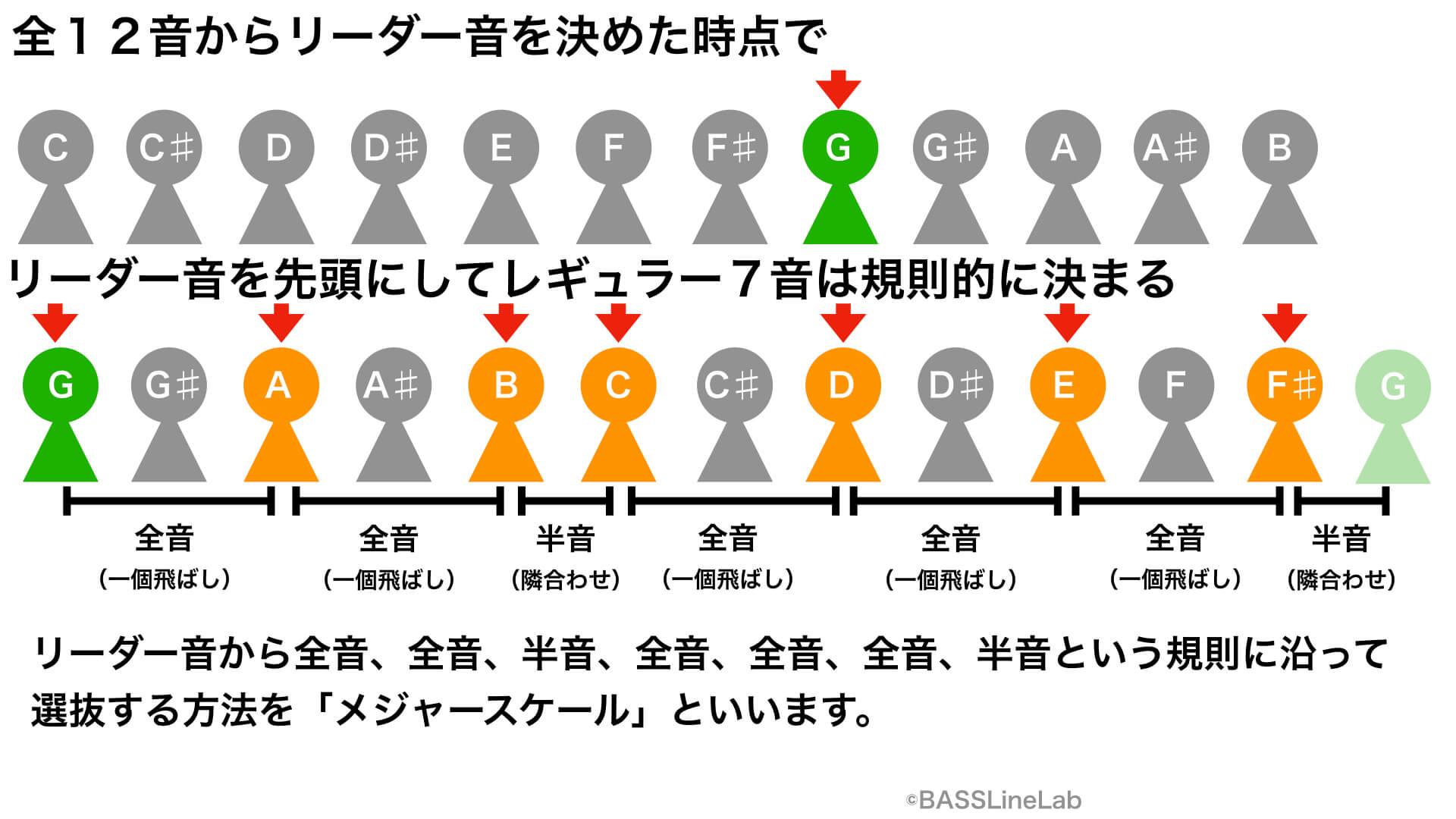 全12音からリーダー音を決めた時点で、リーダー音を先頭にしてレギュラー7音は規則的に決まる。リーダー音を先頭にして「全音、全音、半音、全音、全音、全音、半音」という規則に沿って選抜する方法を「メジャースケール」といいます。
